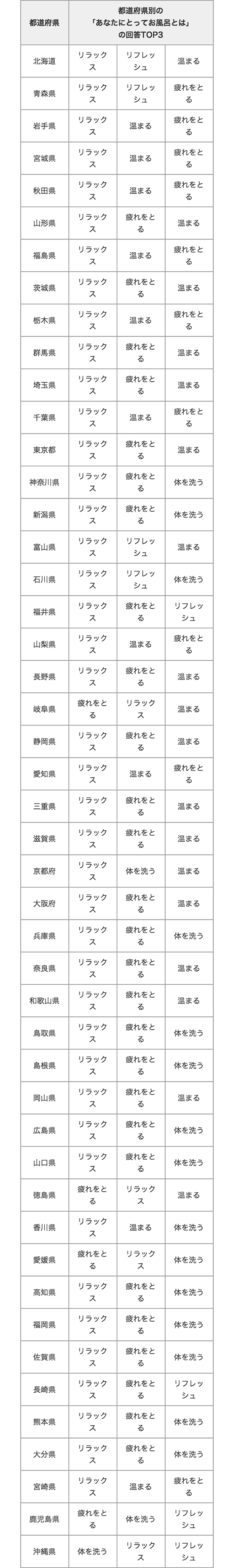 20120124_table3_2