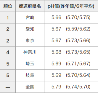 20120731_table1