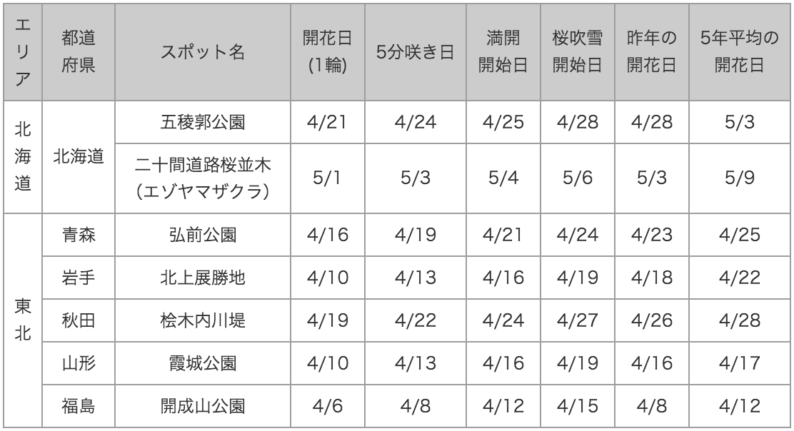 20150415_table1