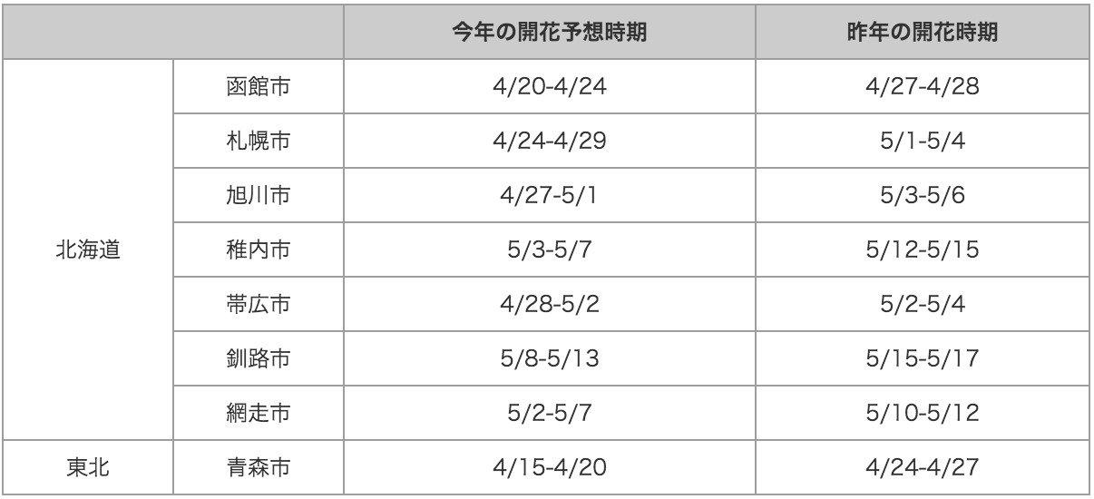 20150415_table2