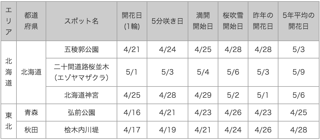 20150422_1_table1