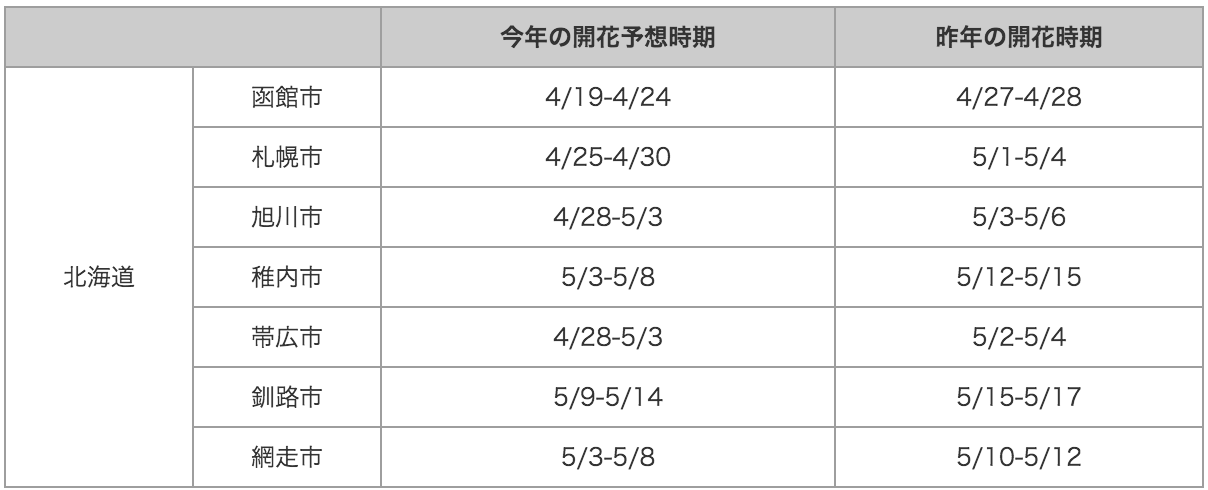 20150422_1_table2