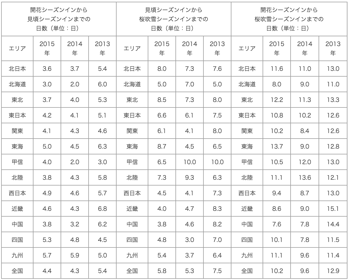 20150527_table_2