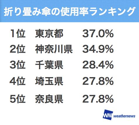 https://jp.weathernews.com/wp-content/uploads/2016/04/20150723_2.png