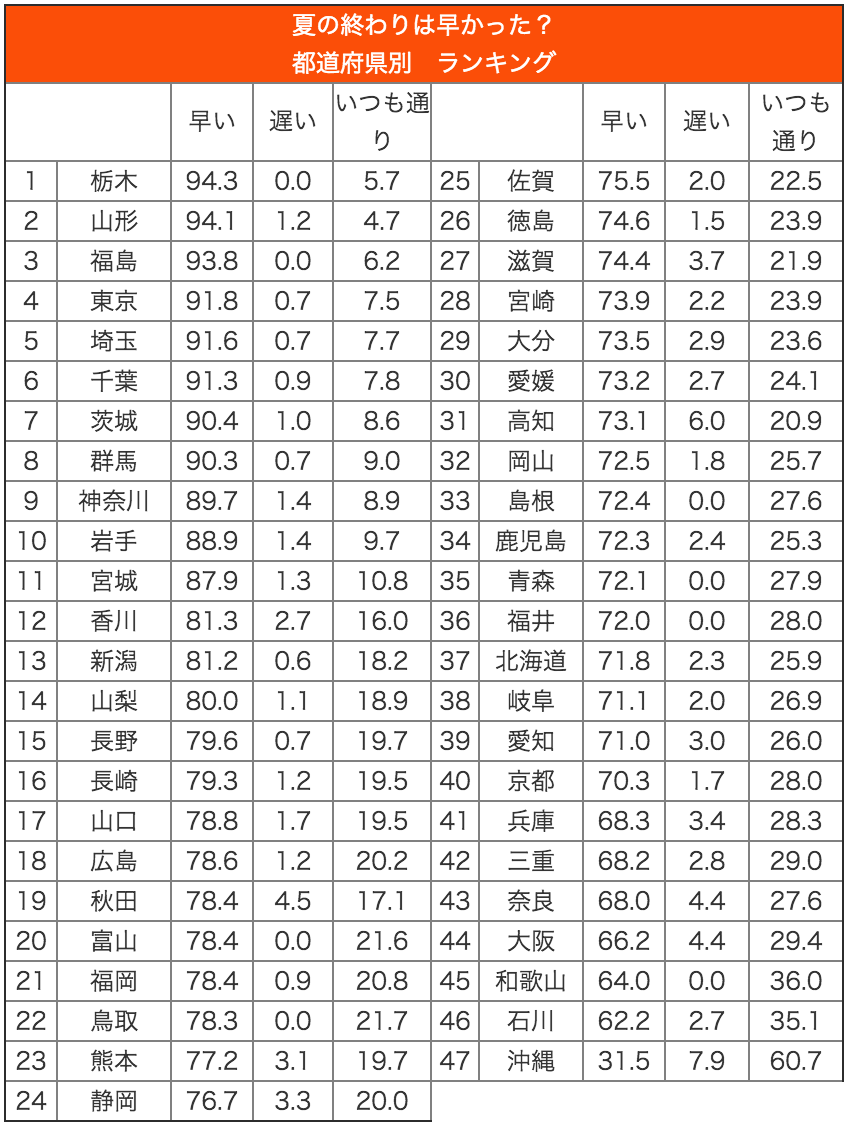 20150903_table_1