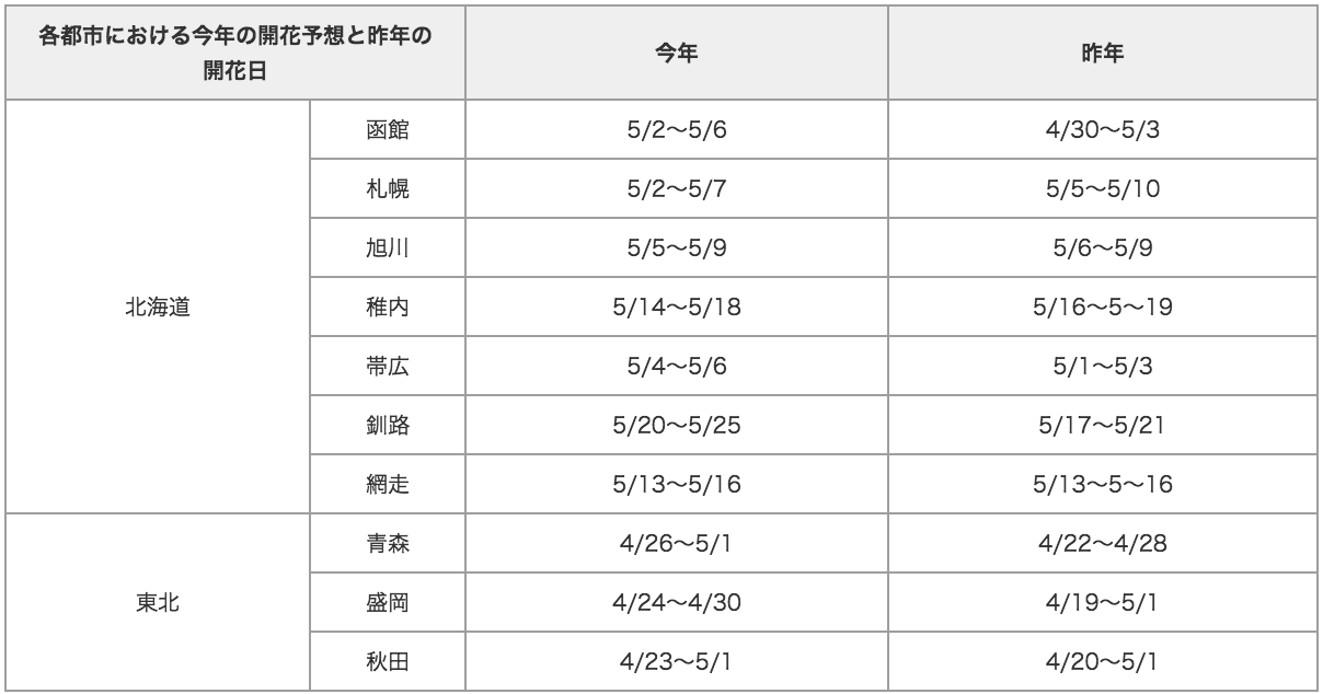 20120423_table3