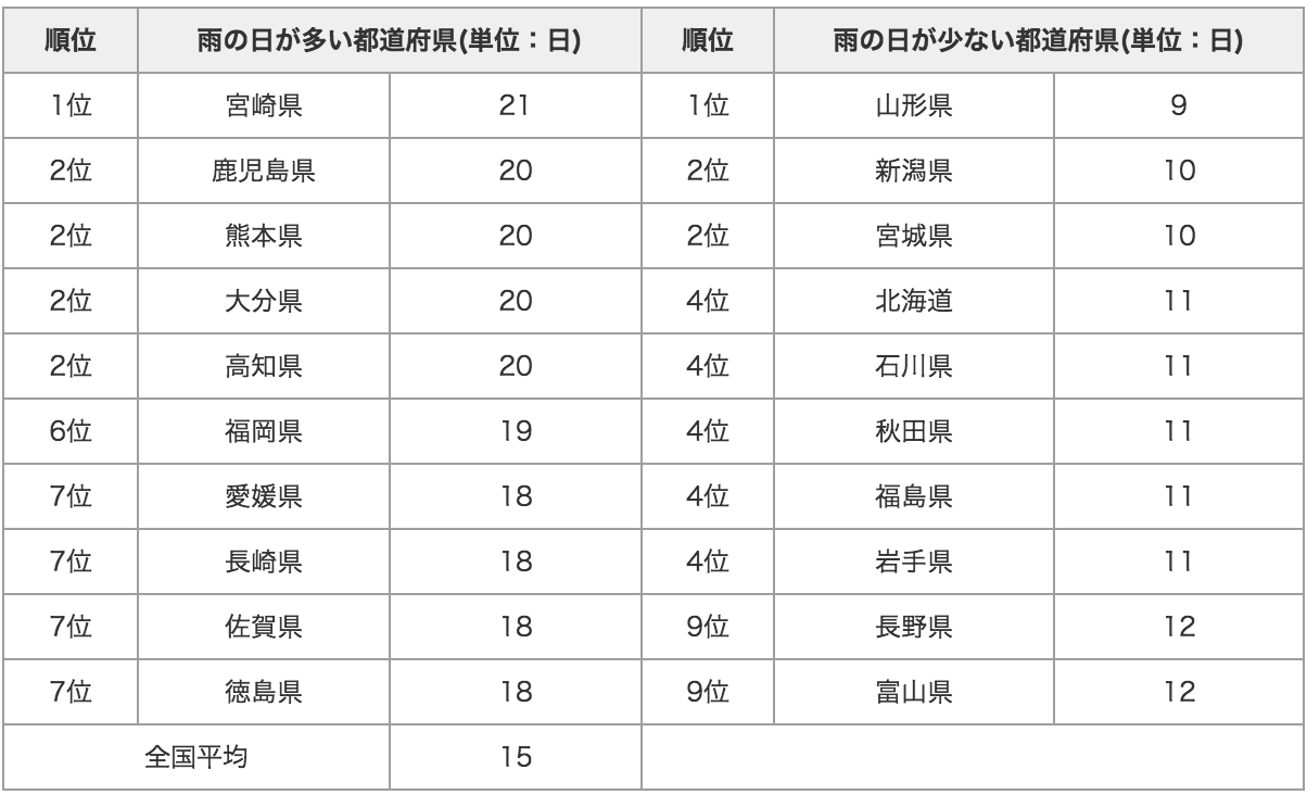 20120710_table1