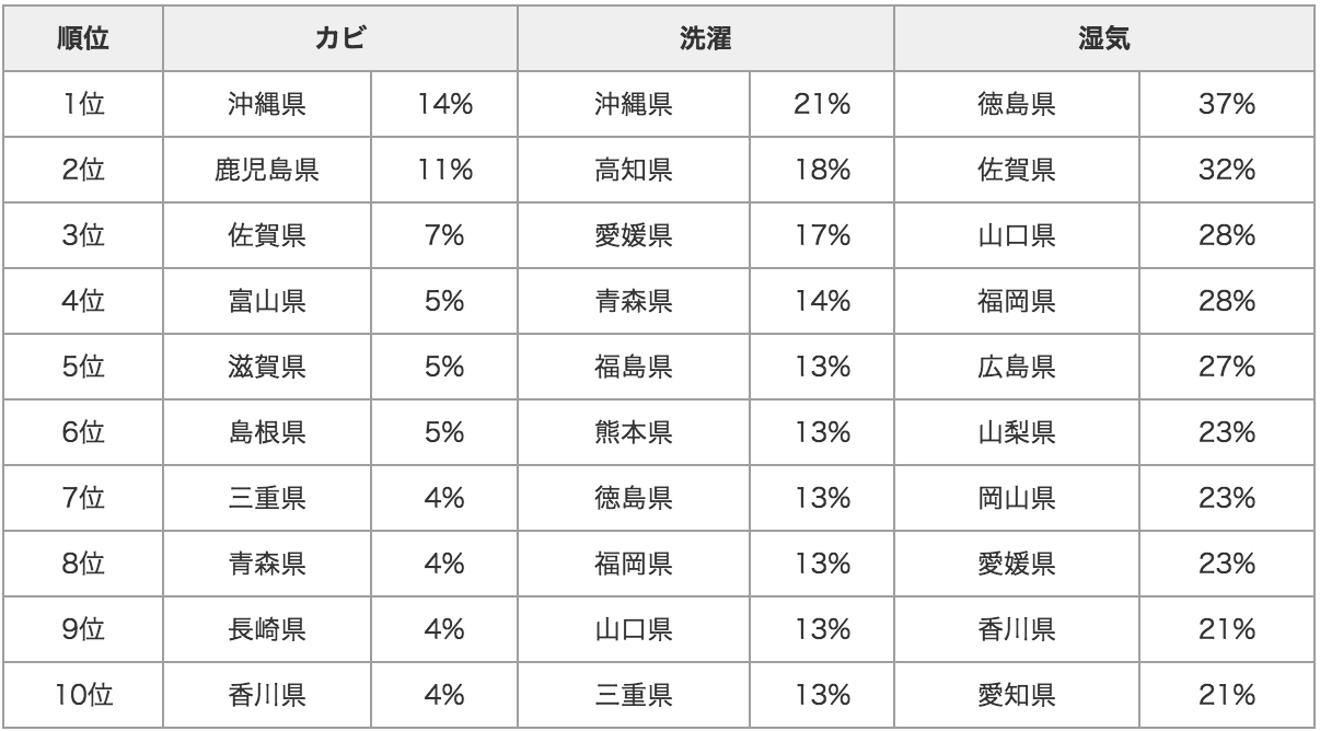 20120710_table4