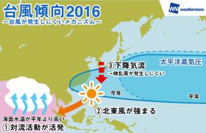 図1:インド洋の高温とフィリピン付近の対流活動の関係