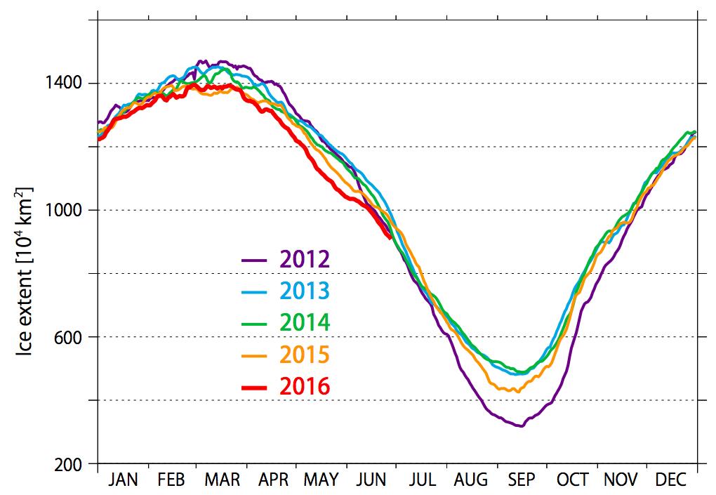 海氷域面積の推移(年別)