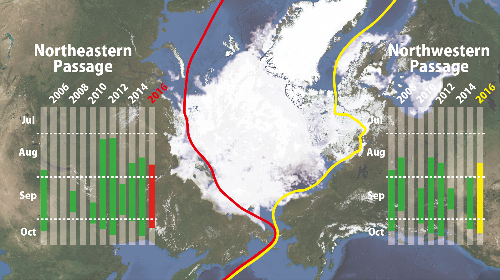 北極海の海氷分布(2016年6月28日時点)と 過去の航路開通期間(緑色部分) および2016年の予想開通期間(赤・黄色部分)