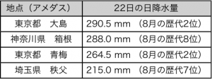 表1: 大雨となった主な地点における22日の日降水量