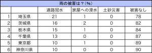 表2: 都道府県別 雨による被害に関する調査結果(上位6県)