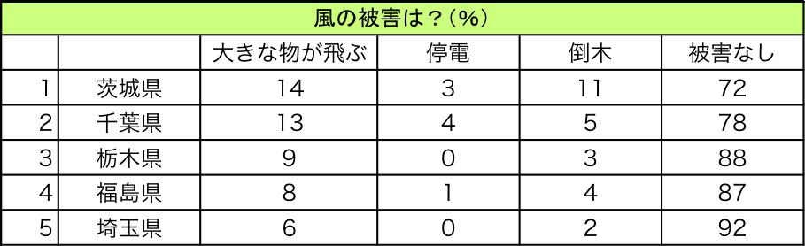 表4: 都道府県別 風による被害に関する調査結果(上位5県)