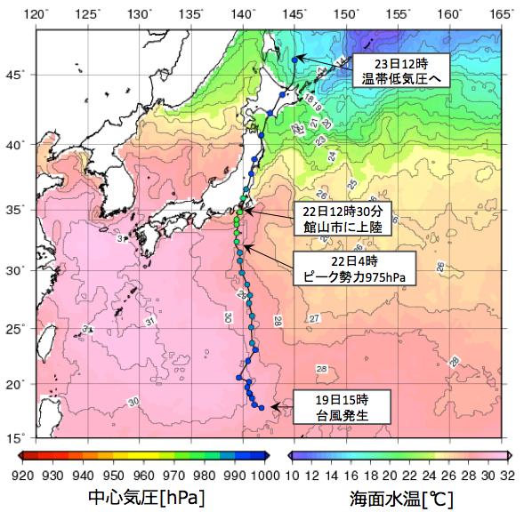図3: 台風9号の経路 経路上の丸の色は中心気圧を、海上の色は海面水温を示す