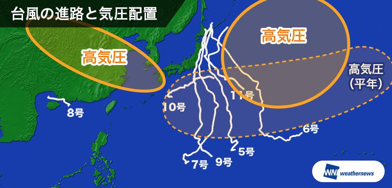 図4: 今年8月の台風の経路と気圧配置(8月23日時点)