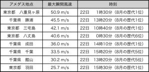表3: 暴風を観測した主な地点の最大瞬間風速