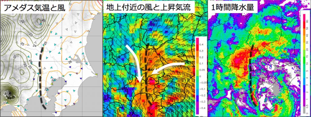 図7: 8月22日 関東の観測データ 左:アメダスの気温と風(等値線と数字は温度を示す) 中央:22日12時の地表付近の風と上昇気流の解析(赤い色ほど上昇気流が強く、値は指数を表す) 右:22日12〜13時の降水量 ※点線は局地前線の位置を表す