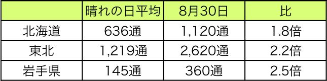 表1:北日本の「ウェザーリポート」報告数