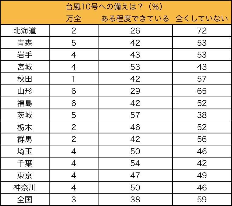 表2:台風10号の備えに関する都道府県別の調査結果(%)