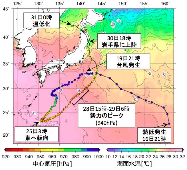 図5: 台風10号の経路(台風発生より前は熱帯低気圧、経路上の丸の色は中心気圧)と海面水温(19日のデータ)