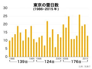 東京の雷日数
