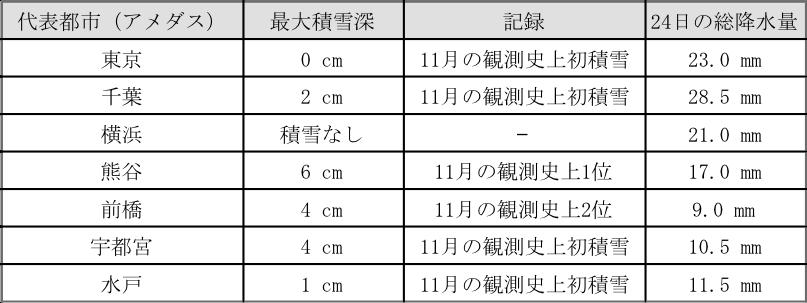 """表1:11月24日の積雪深と降水量(関東の代表都市、""""0cm""""は1cm未満の積雪を示す)"""