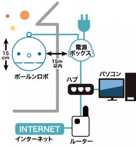 有線LANの場合