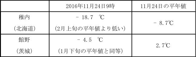 表2:11月24日、高度約1,500mの気温