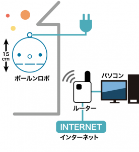 無線LANの場合