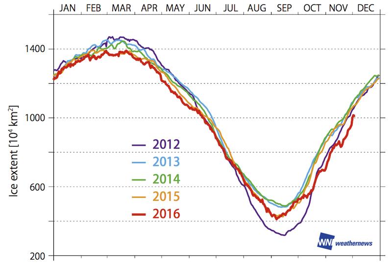 図 2.2012 年以降の海氷域面積の推移