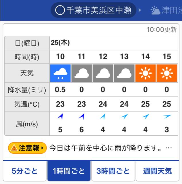 天気 1 時間 千葉